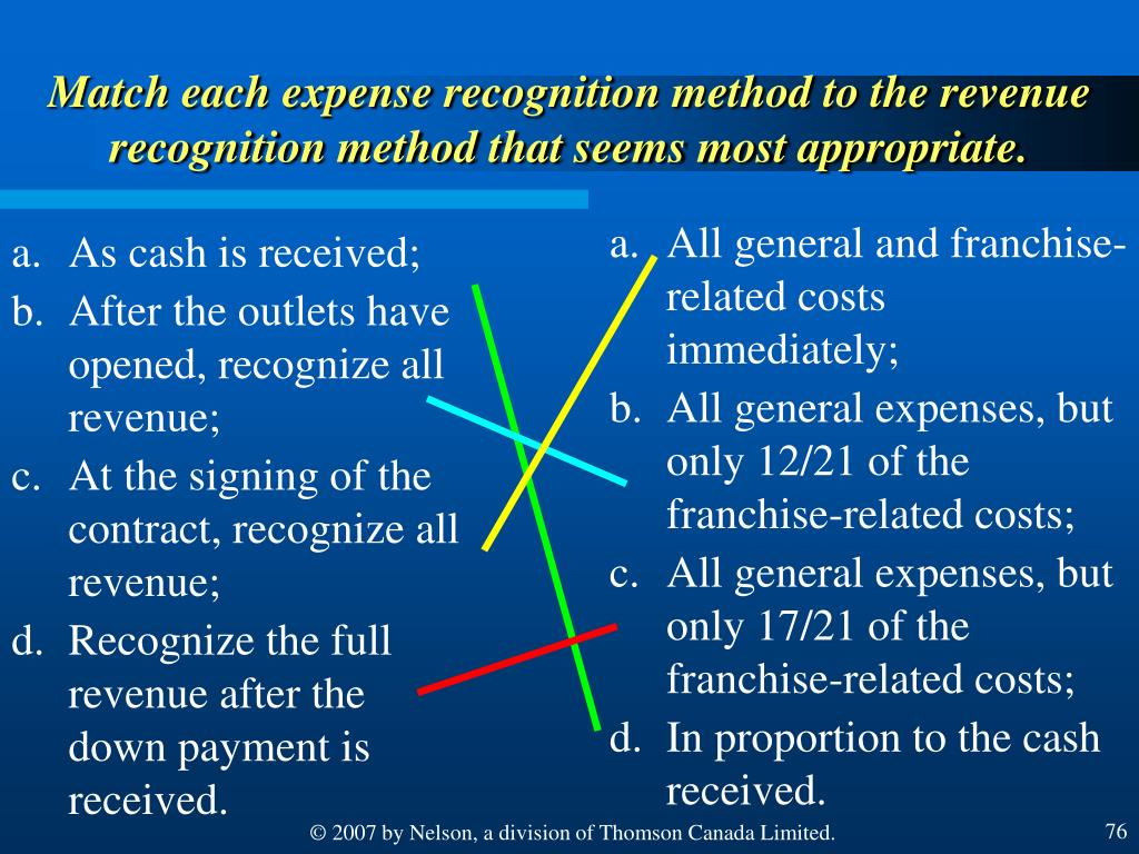 Match each expense recognition method to the revenue recognition method that seems most appropriate.