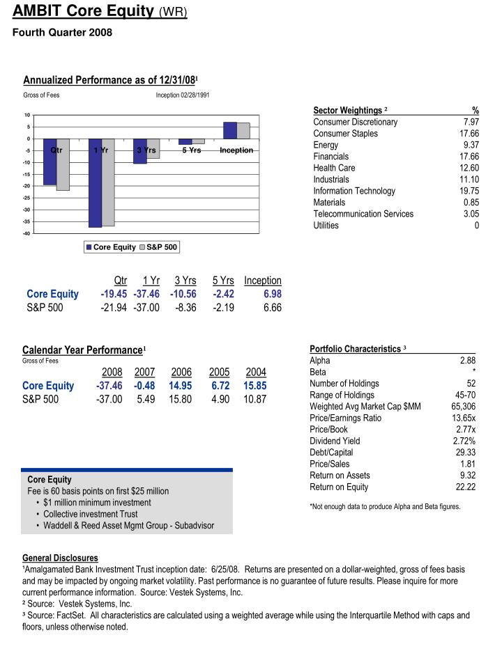 AMBIT Core Equity
