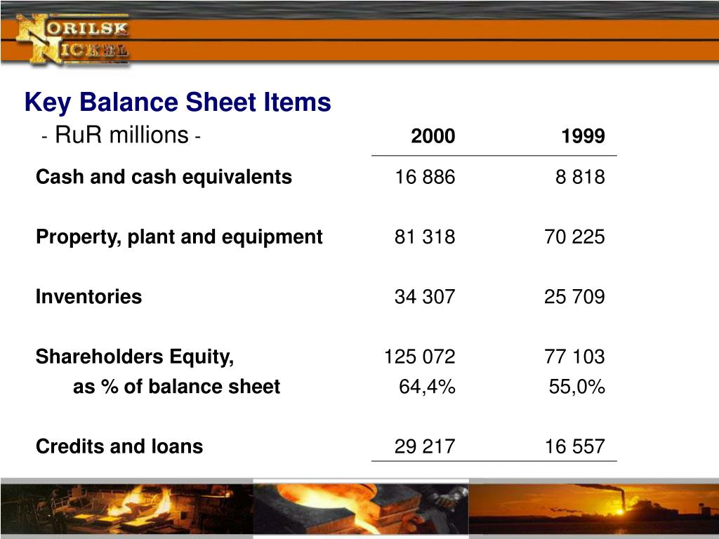 Key Balance Sheet Items