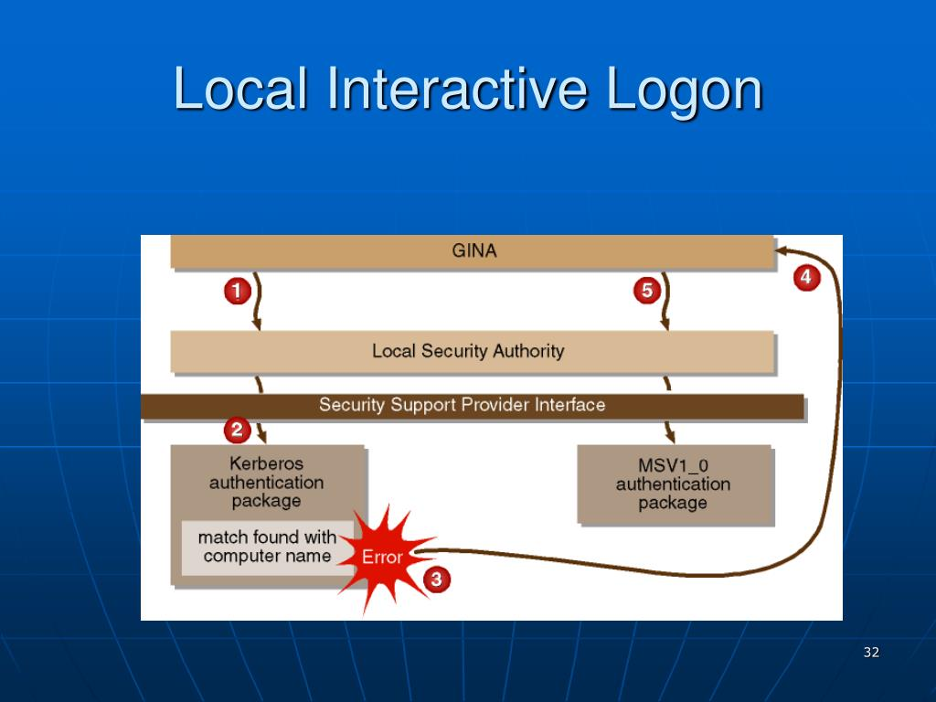 Local Interactive Logon