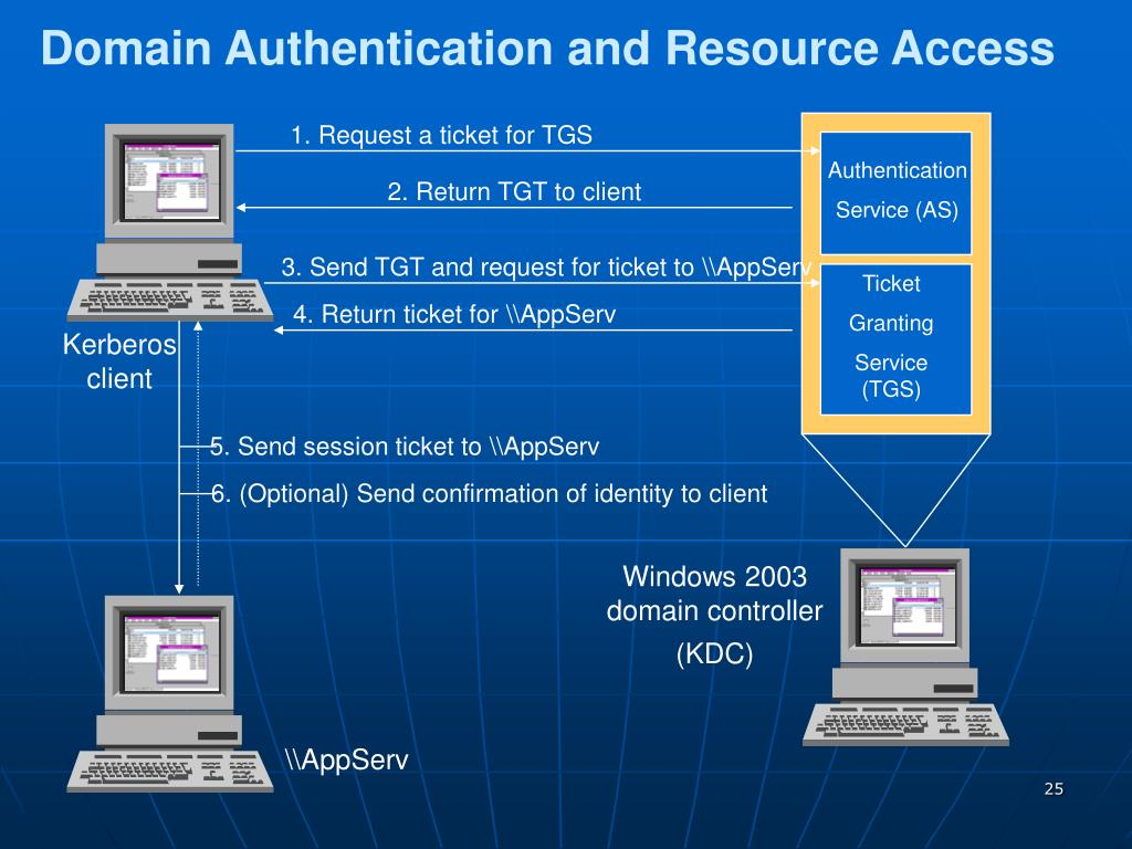 Domain Authentication and Resource Access