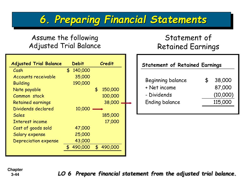6. Preparing Financial Statements