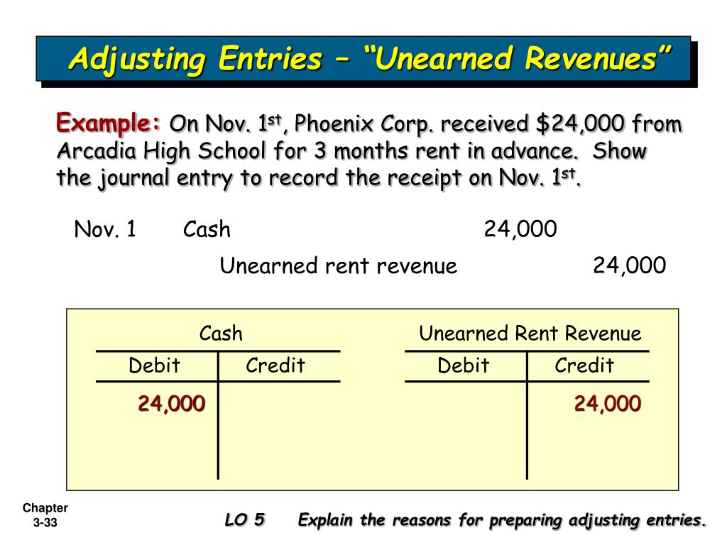 "Adjusting Entries – ""Unearned Revenues"""