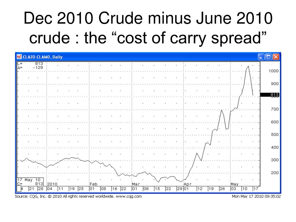 "Dec 2010 Crude minus June 2010 crude : the ""cost of carry spread"""