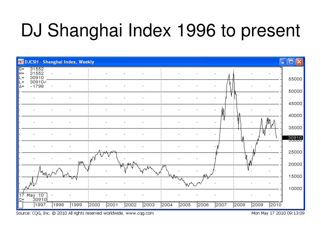 DJ Shanghai Index 1996 to present