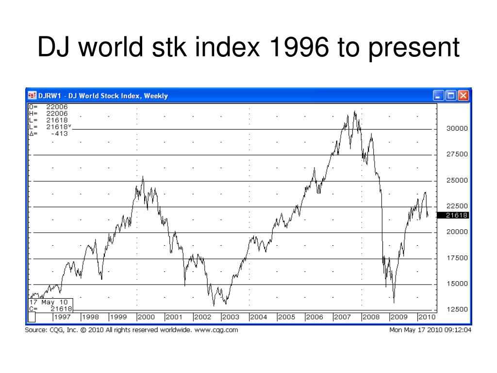 DJ world stk index 1996 to present
