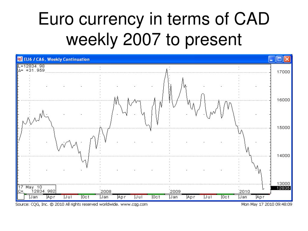 Euro currency in terms of CAD weekly 2007 to present