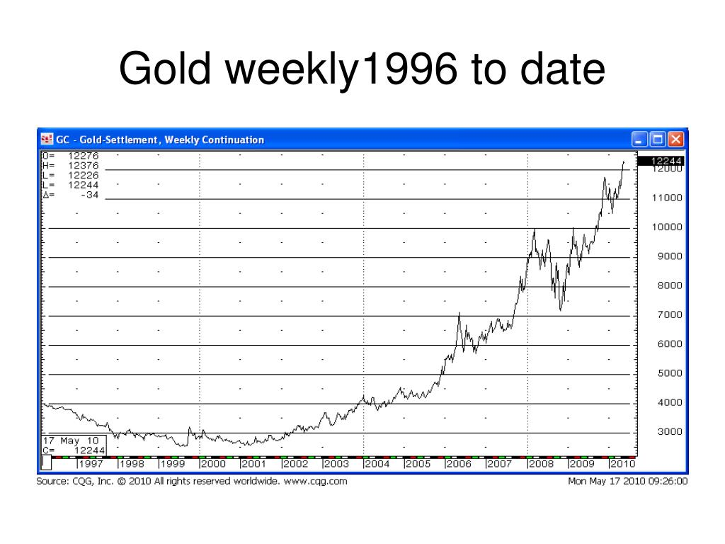 Gold weekly1996 to date