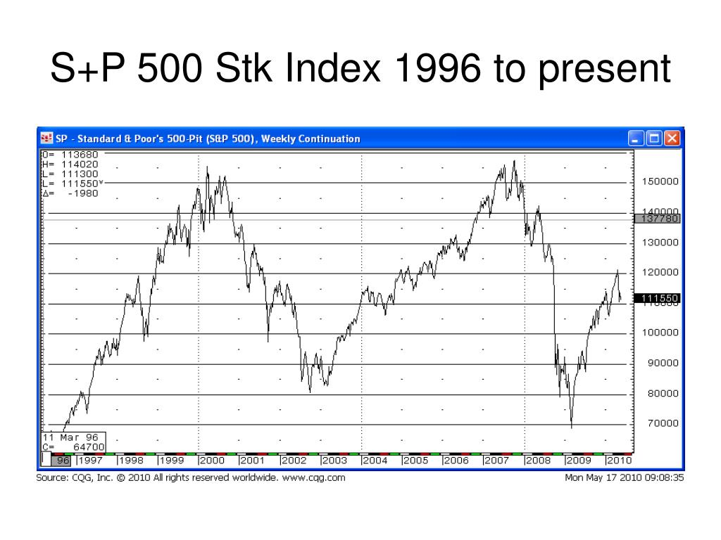 S+P 500 Stk Index 1996 to present
