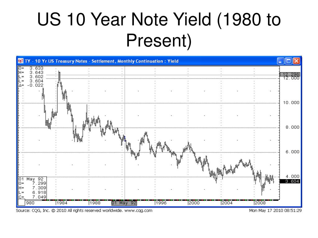 US 10 Year Note Yield (1980 to Present)
