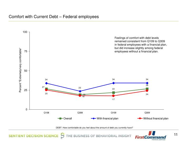 Comfort with Current Debt – Federal employees