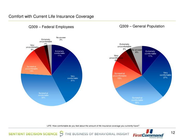 Comfort with Current Life Insurance Coverage