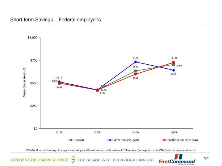 Short-term Savings – Federal employees