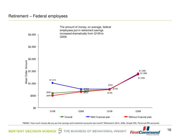 Retirement – Federal employees