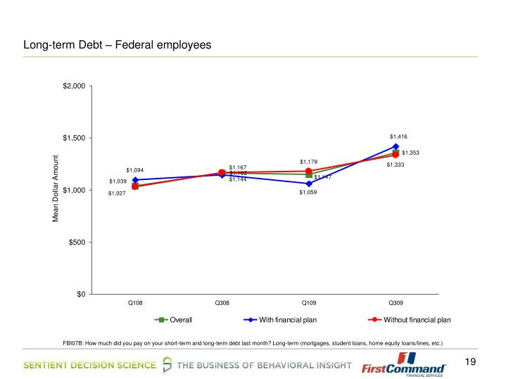 Long-term Debt – Federal employees
