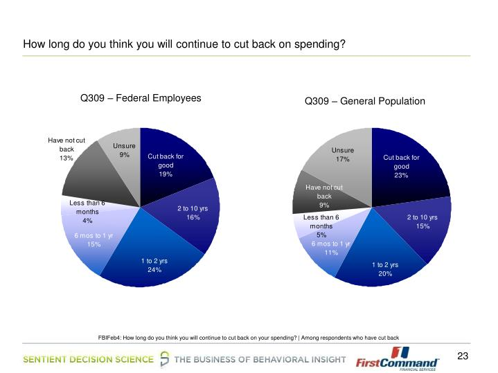 How long do you think you will continue to cut back on spending?