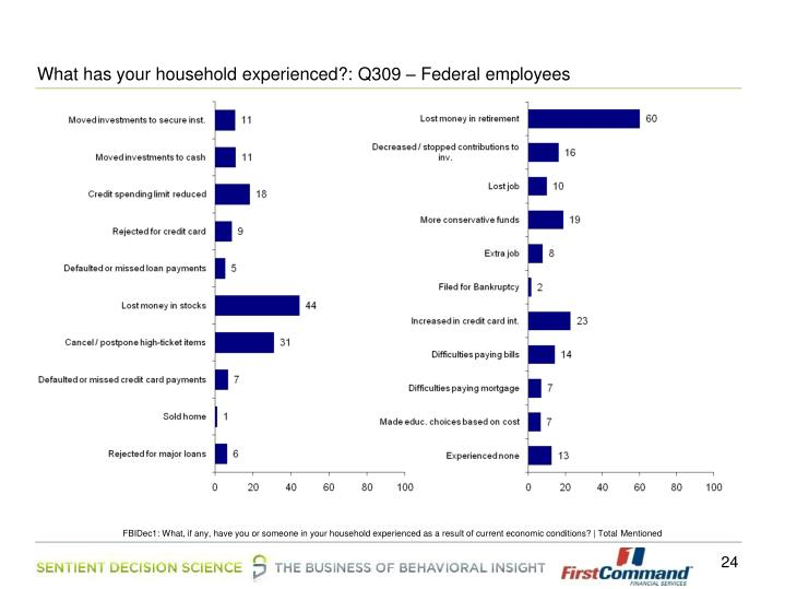 What has your household experienced?: Q309 – Federal employees