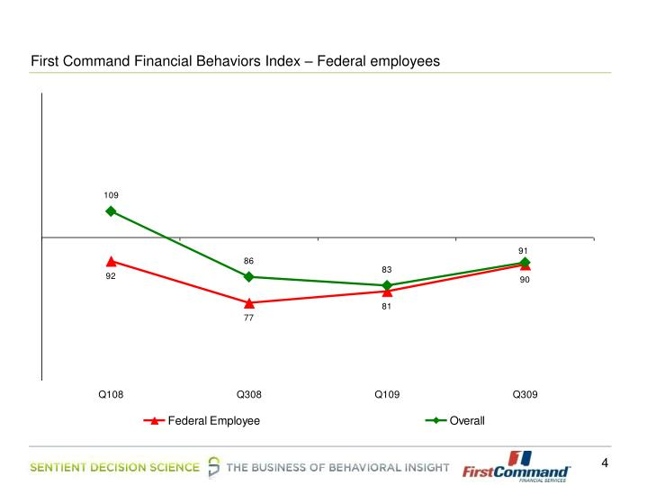 First Command Financial Behaviors Index – Federal employees