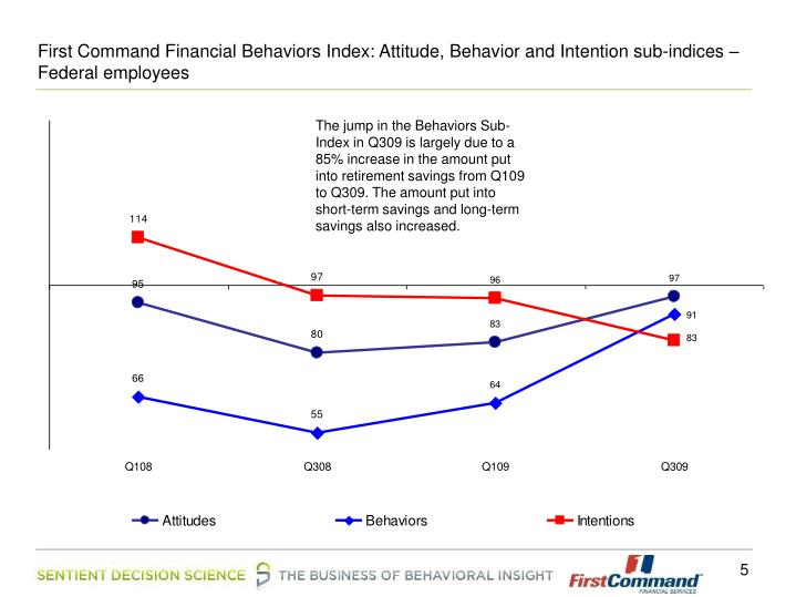 First Command Financial Behaviors Index: Attitude, Behavior and Intention sub-indices – Federal employees