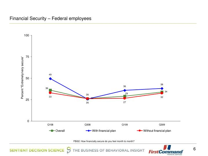 Financial Security – Federal employees