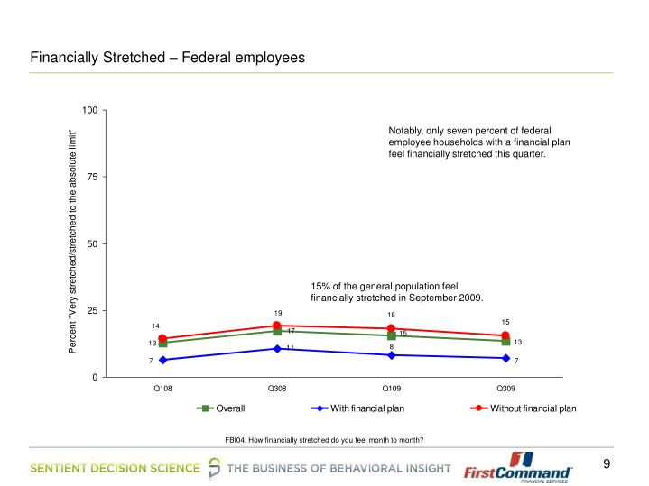 Financially Stretched – Federal employees