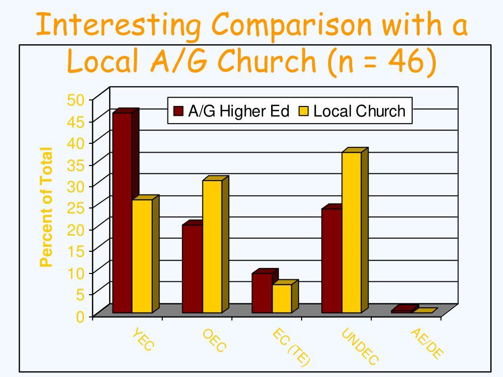 Interesting Comparison with a Local A/G Church (n = 46)