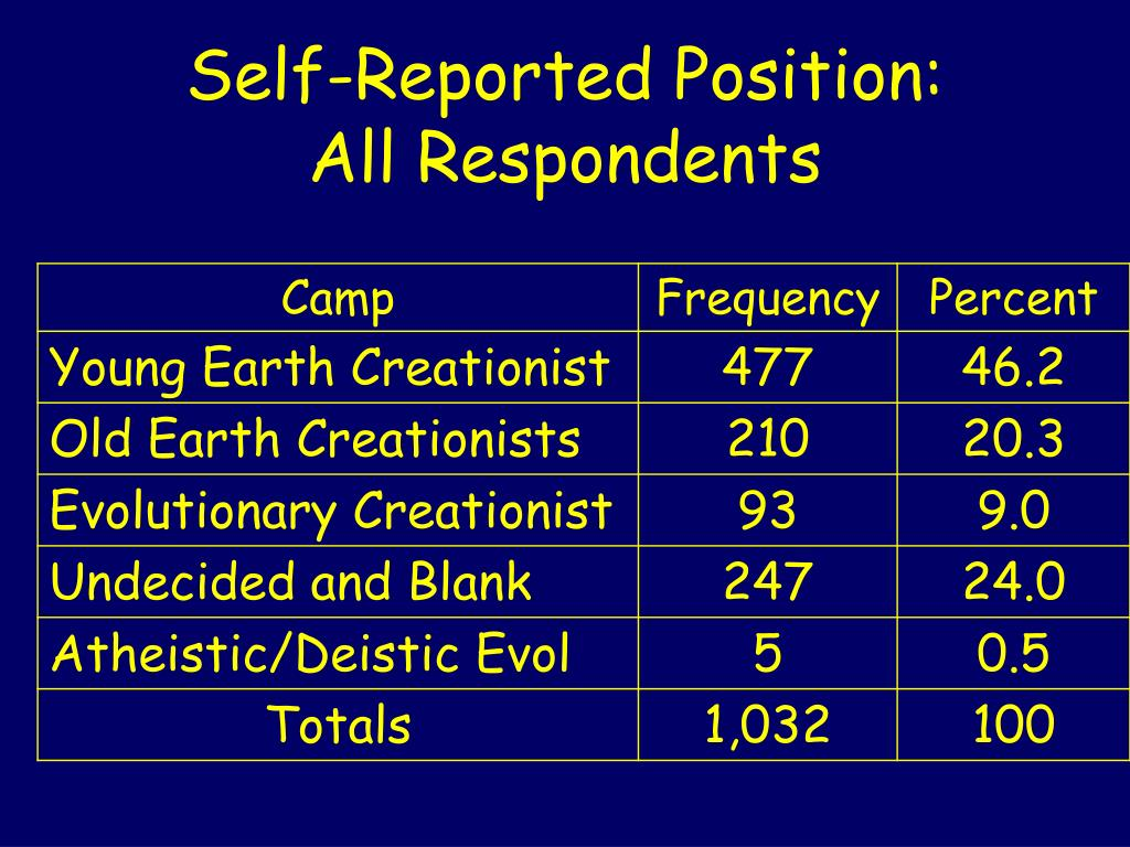 Self-Reported Position: All Respondents