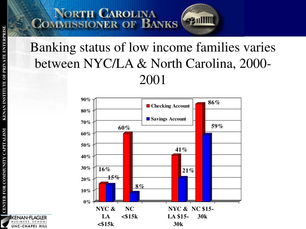 Banking status of low income families varies between NYC/LA & North Carolina, 2000-2001