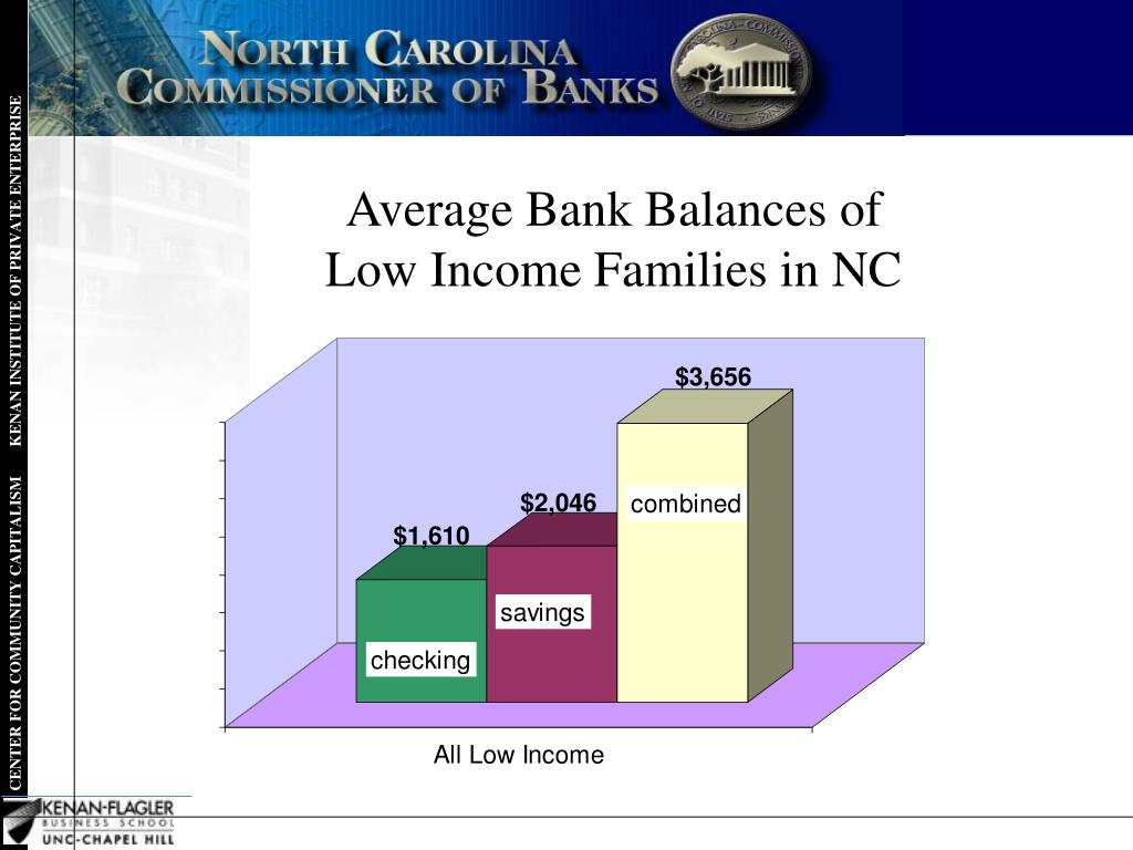 Average Bank Balances of           Low Income Families in NC