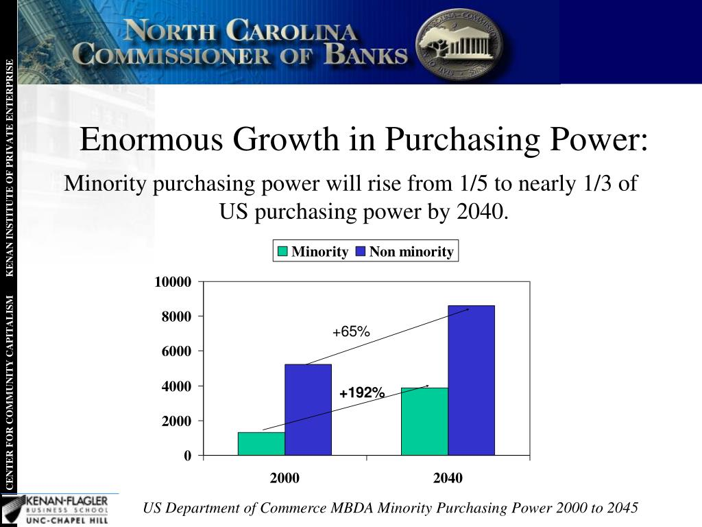 Enormous Growth in Purchasing Power: