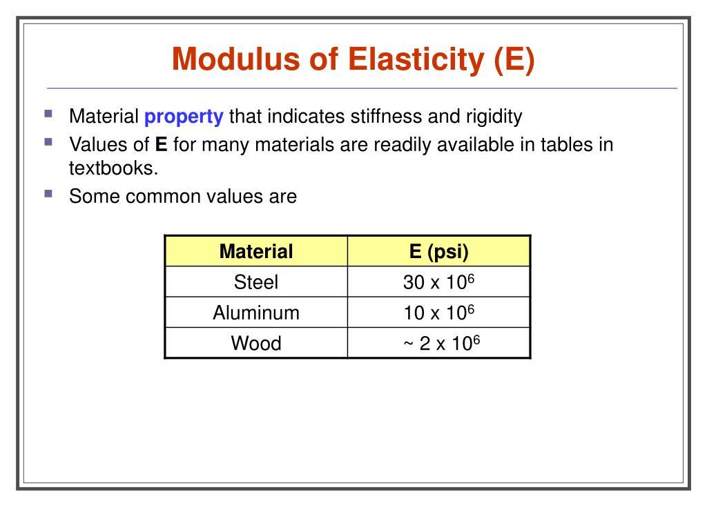 Wood Beams Modulus Of Elasticity Of Wood Beams