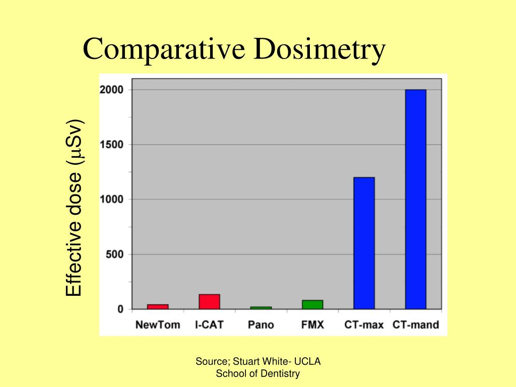 Comparative Dosimetry