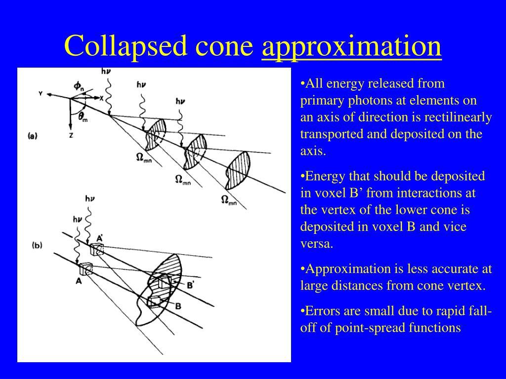 Collapsed cone