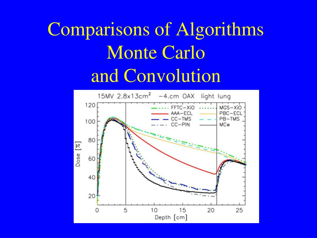 Comparisons of Algorithms Monte Carlo