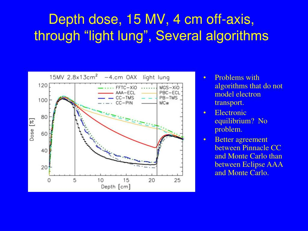 "Depth dose, 15 MV, 4 cm off-axis, through ""light lung"", Several algorithms"