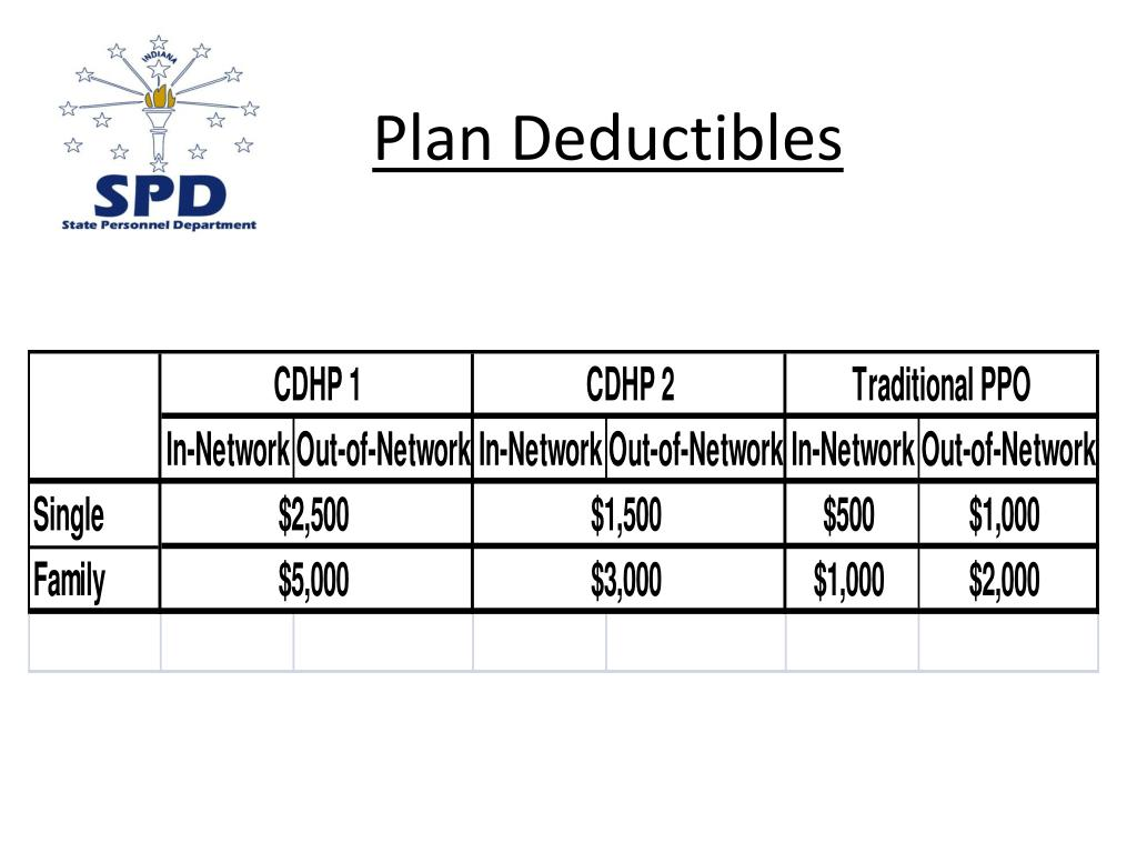 Plan Deductibles