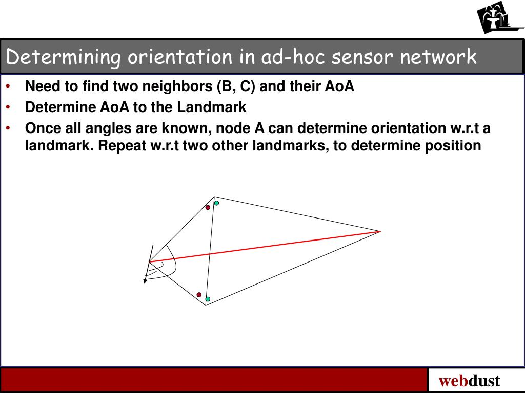 Determining orientation in ad-hoc sensor network