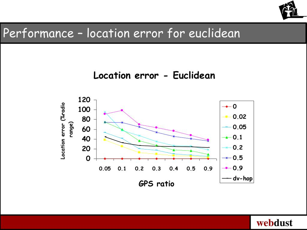 Performance – location error for euclidean
