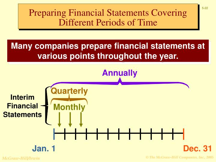 Preparing Financial Statements Covering Different Periods of Time