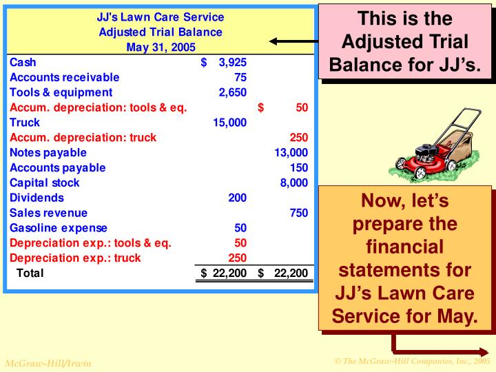 This is the Adjusted Trial Balance for JJ's.
