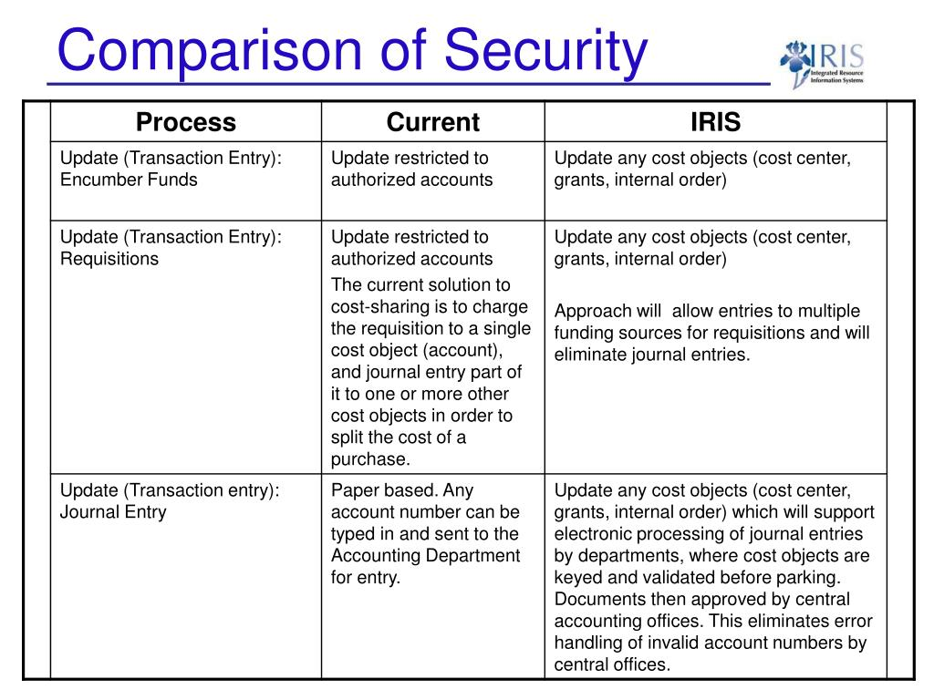 Comparison of Security