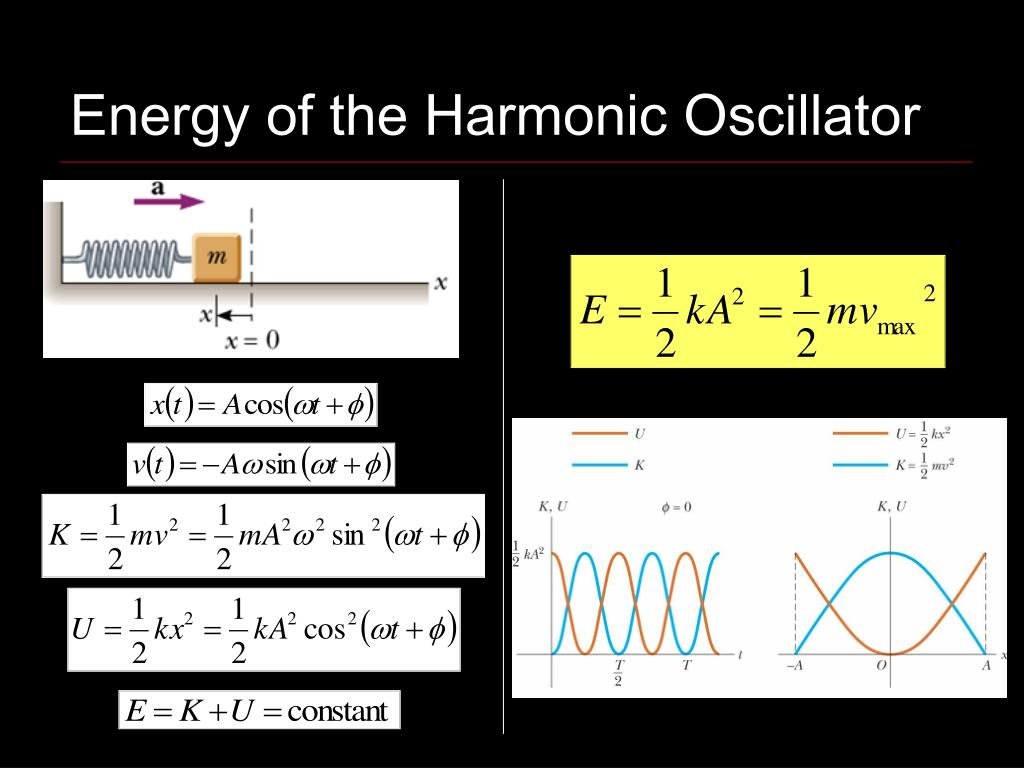 Energy of the Harmonic Oscillator