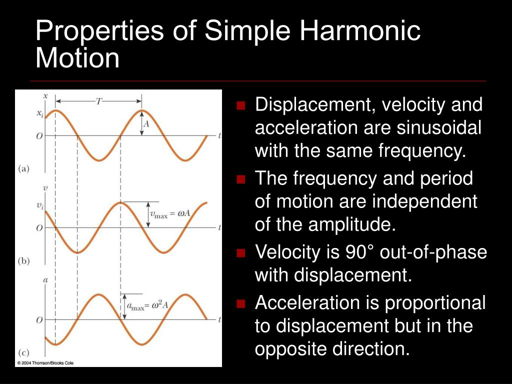 Properties of Simple Harmonic Motion