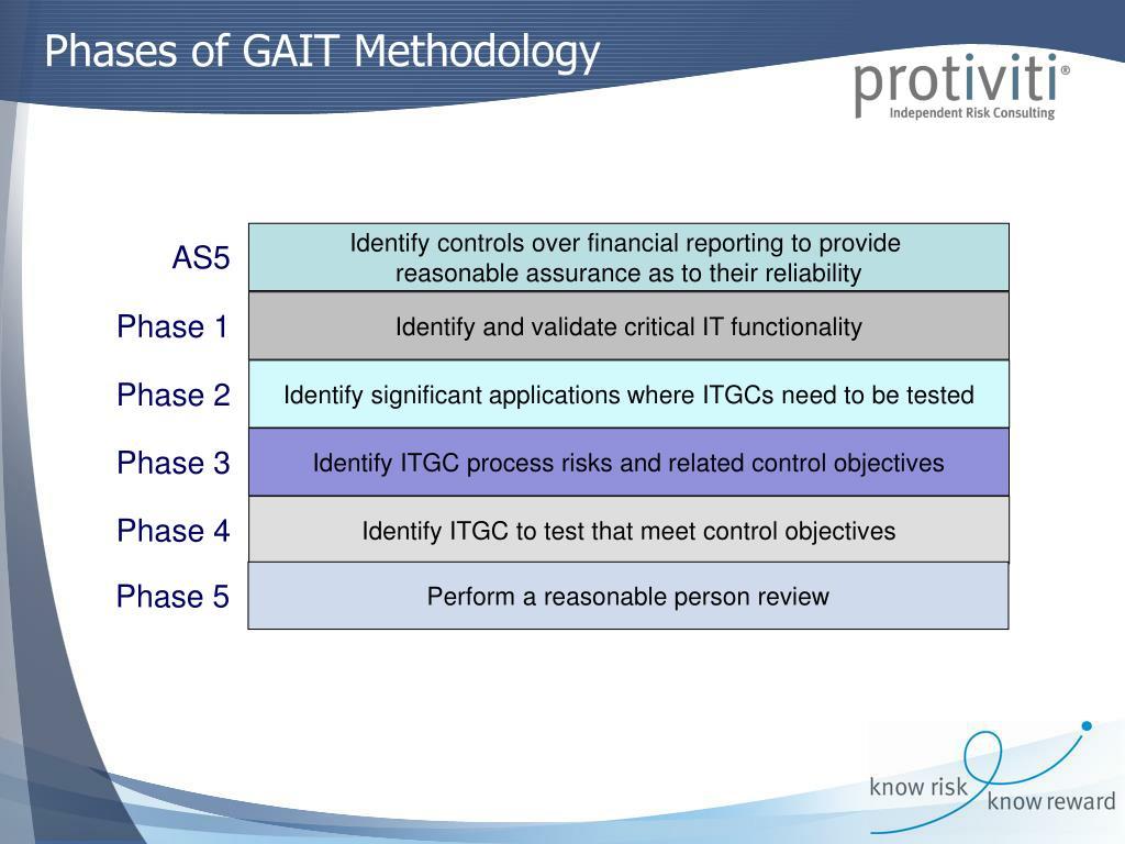 Phases of GAIT Methodology