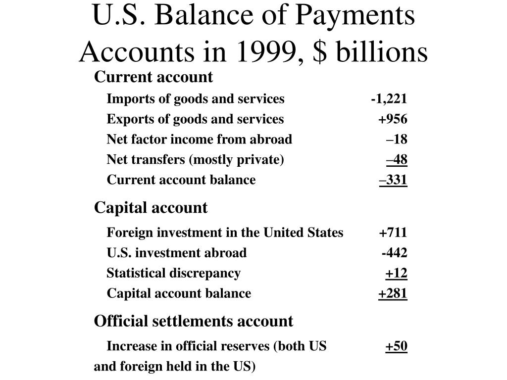 U.S. Balance of Payments Accounts in 1999, $ billions