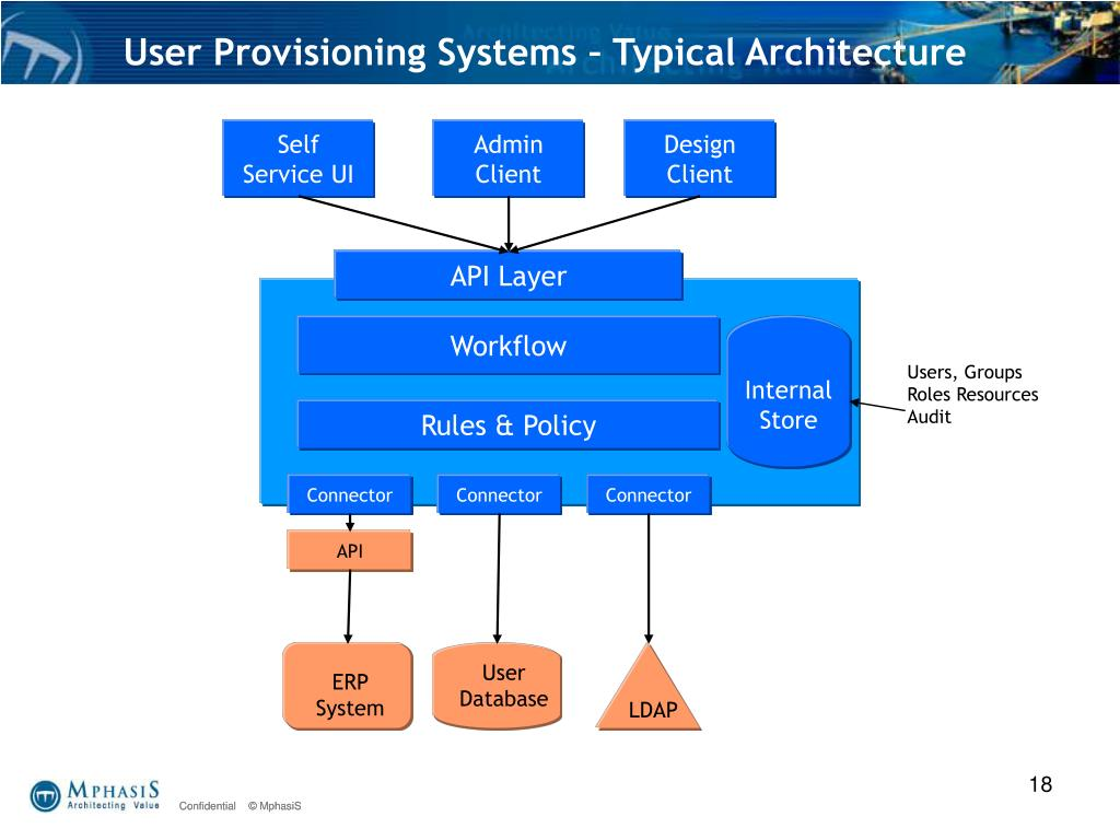 User Provisioning Systems – Typical Architecture