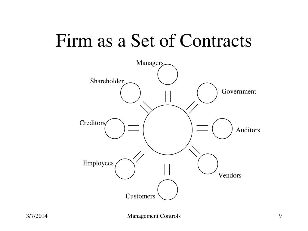 Firm as a Set of Contracts