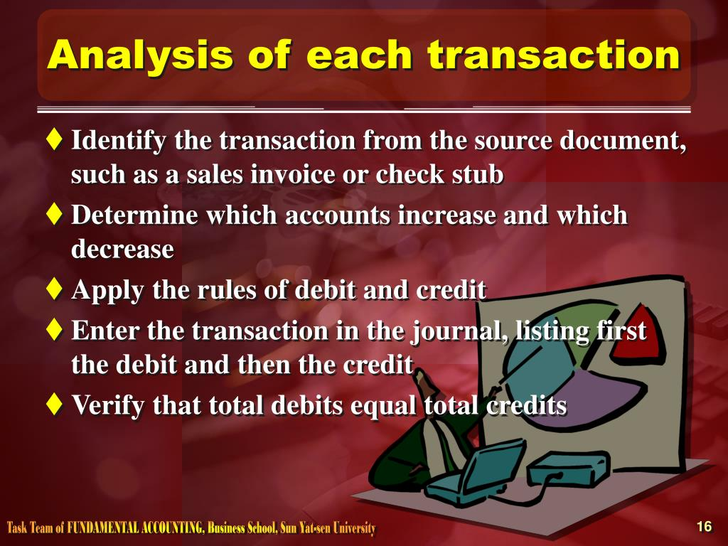 Analysis of each transaction