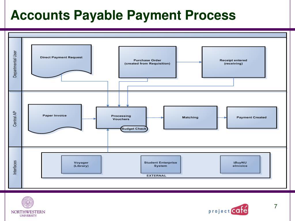 Accounts Payable Payment Process