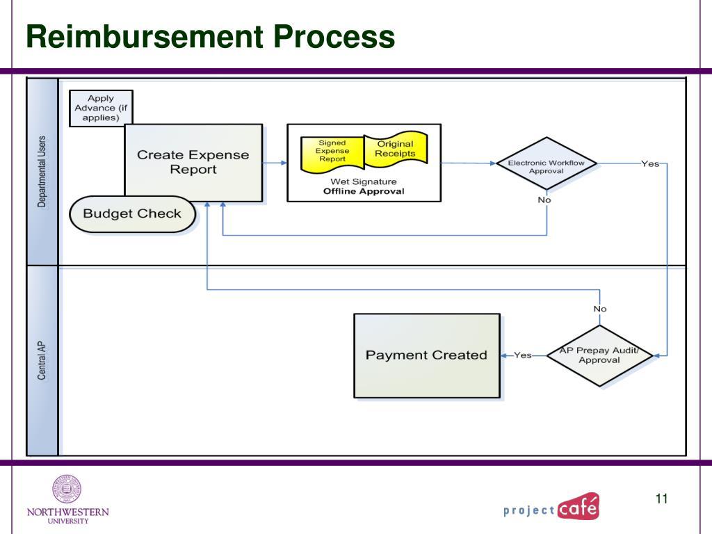 Reimbursement Process